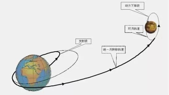 嫦娥四号登月轨道示意图。这些轨道都是通过万有引力定律精确计算出来的。