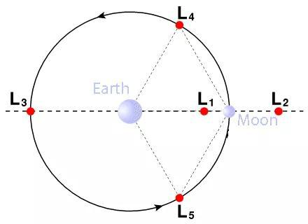 """求解万有引力方程得到的地球和月球的之间的 5 个拉格朗日点。""""鹊桥""""号中继星目前处于 L2 点,这样就能保证处于月球背面的探测器和地球之间的通讯了。"""