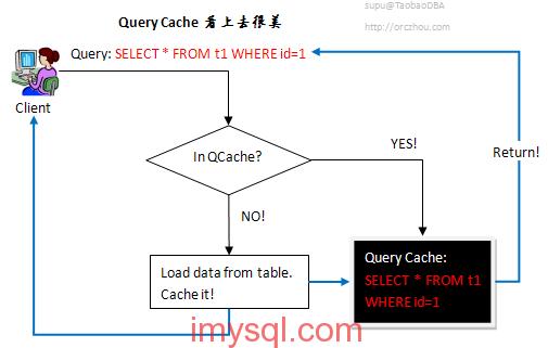 mysql-query-cache-seems-so-beautiful